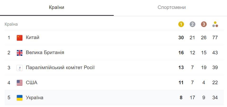 Четвертый день Паралимпиады: у Украины – еще 12 наград 3