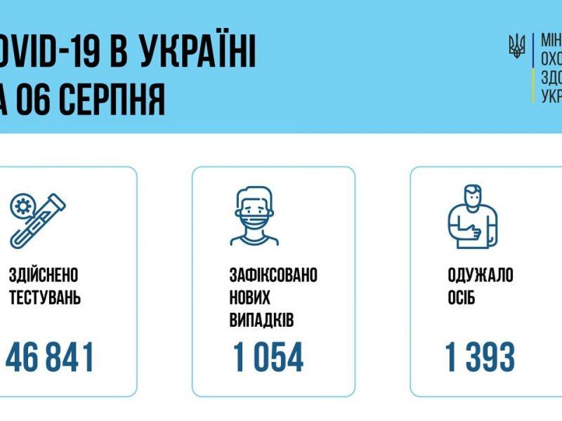 В Украине за сутки – 1054 новых больных коронавирусом, 20 человек умерли