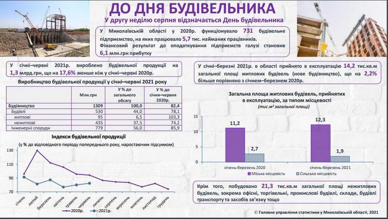Завтра – День строителя. Эта важная отрасль Николаевской области – в зеркале статистики (ИНФОГРАФИКА) 1