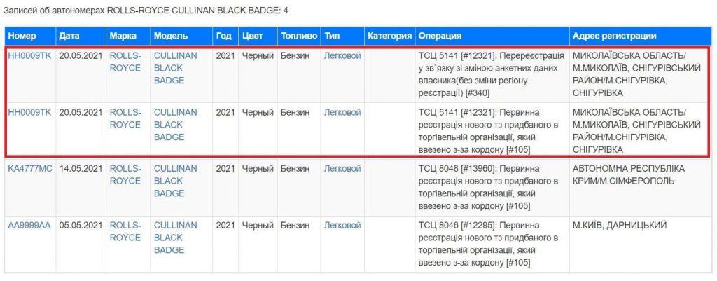 Агрофирма николаевского депутата Корымшкина купила Rolls-Royce за $650 тысяч (ДОКУМЕНТ) 1