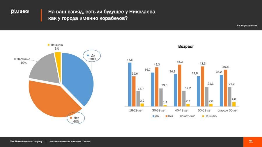 Николаевцы хотят чем-то гордиться, но кушать хотят больше, - соцопрос о готовности жителей к трансформации города 7