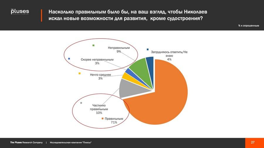 Николаевцы хотят чем-то гордиться, но кушать хотят больше, - соцопрос о готовности жителей к трансформации города 9