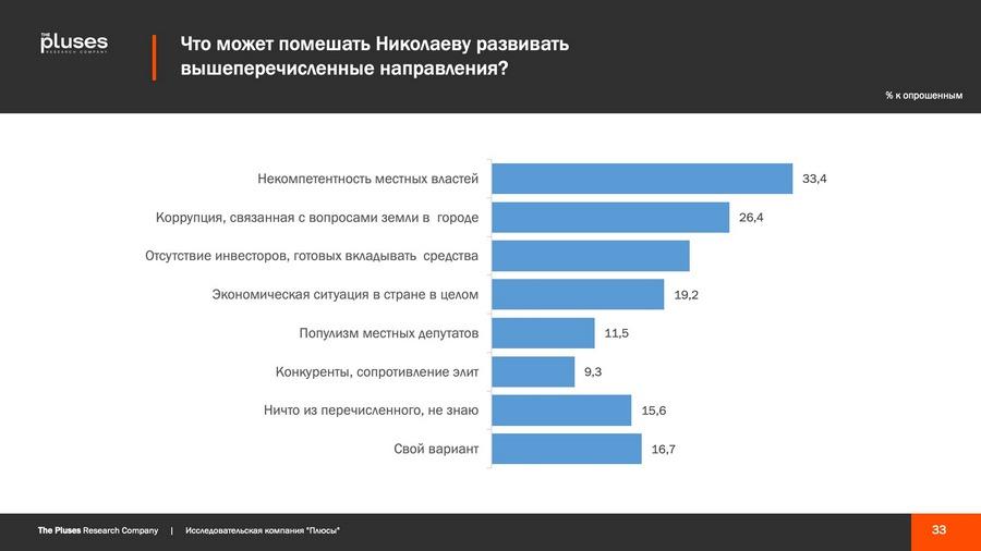 Николаевцы хотят чем-то гордиться, но кушать хотят больше, - соцопрос о готовности жителей к трансформации города 3