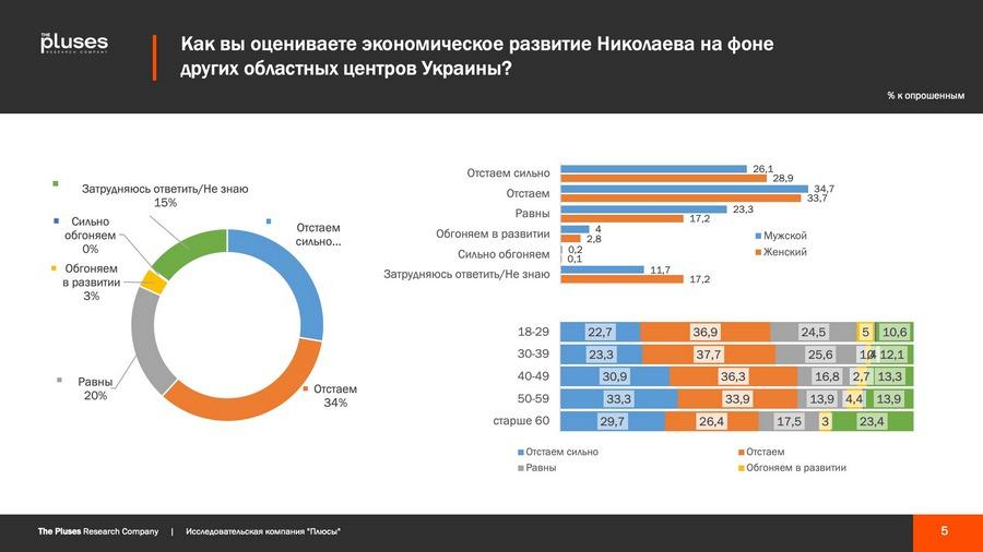 Николаевцы хотят чем-то гордиться, но кушать хотят больше, - соцопрос о готовности жителей к трансформации города 1