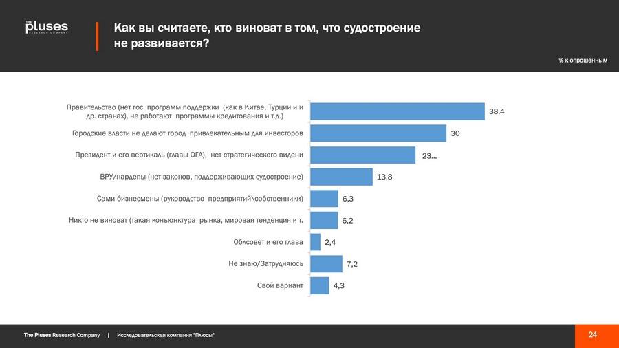 Николаевцы хотят чем-то гордиться, но кушать хотят больше, - соцопрос о готовности жителей к трансформации города 5