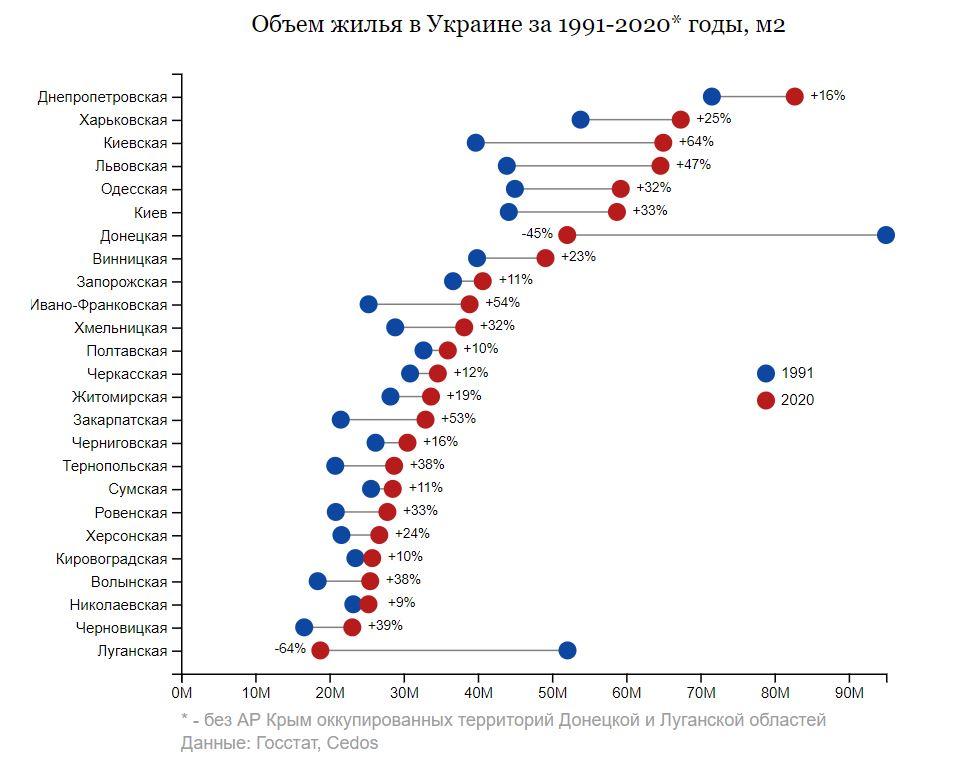 Меньше всего жилья построили за годы независимости в Николаевской области 1