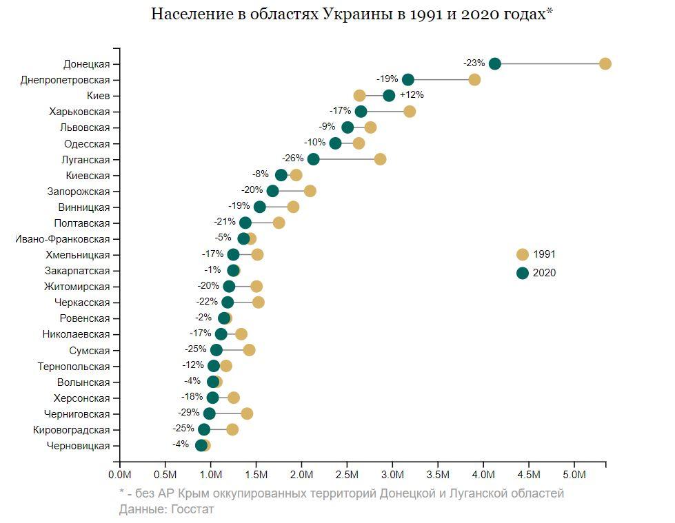 Меньше всего жилья построили за годы независимости в Николаевской области 3