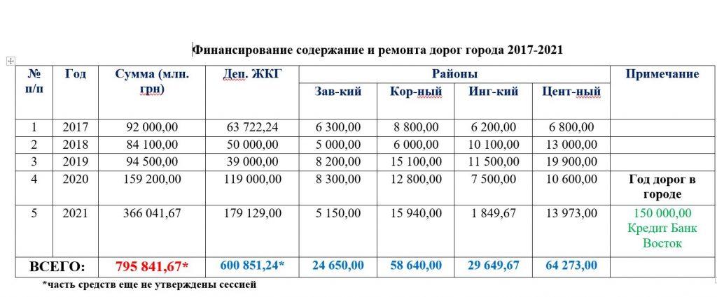 Схему движения грузовиков в Николаеве можно организовать так, чтобы они не мешали горожанам. Надо только не воровать и думать, - Чайка (ВИДЕО) 13
