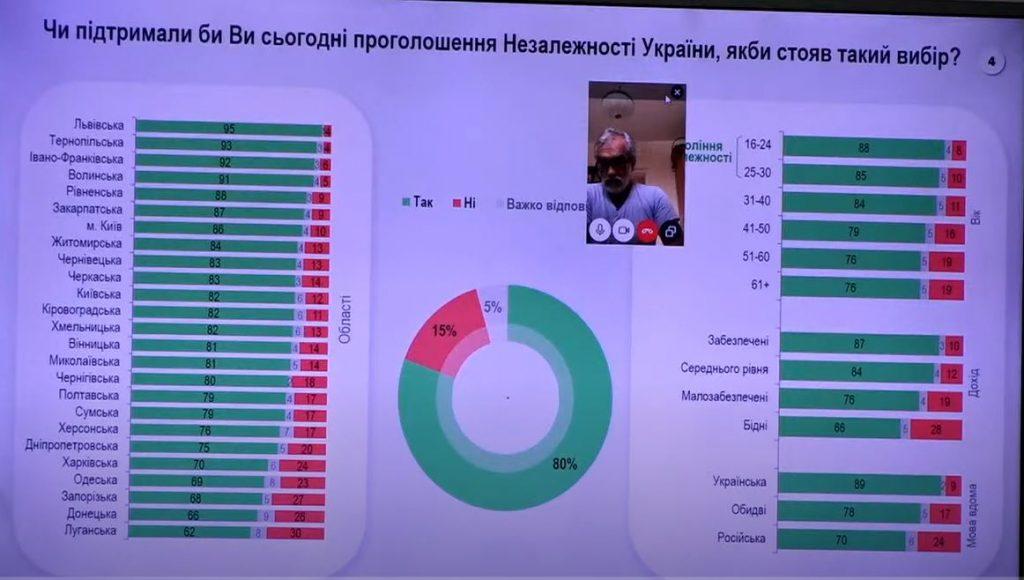 Сегодня за независимость Украины проголосовало бы 80% граждан. На Николаевщине - даже больше, - опрос 1