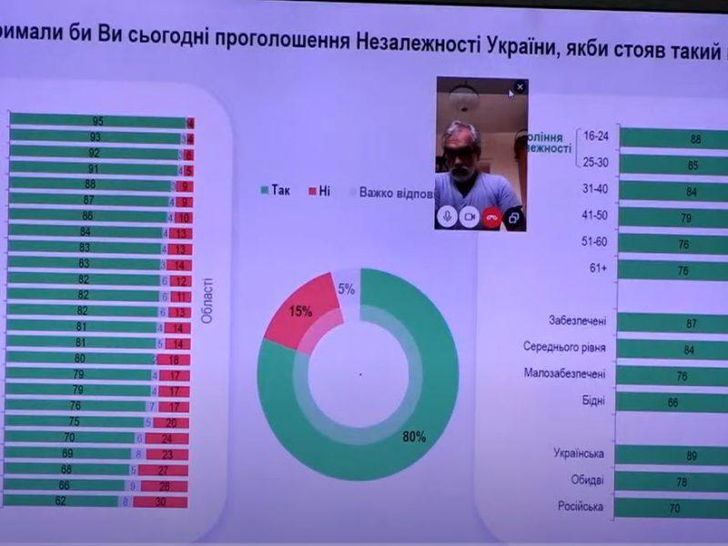 Сегодня за независимость Украины проголосовало бы 80% граждан. На Николаевщине — даже больше, — опрос
