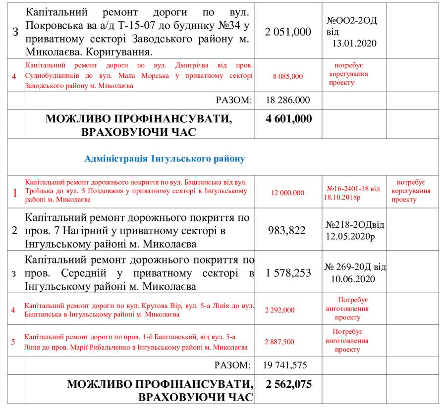 Схему движения грузовиков в Николаеве можно организовать так, чтобы они не мешали горожанам. Надо только не воровать и думать, - Чайка (ВИДЕО) 3