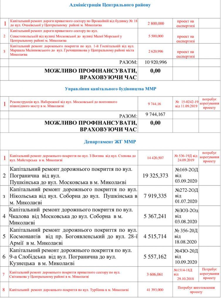Схему движения грузовиков в Николаеве можно организовать так, чтобы они не мешали горожанам. Надо только не воровать и думать, - Чайка (ВИДЕО) 5