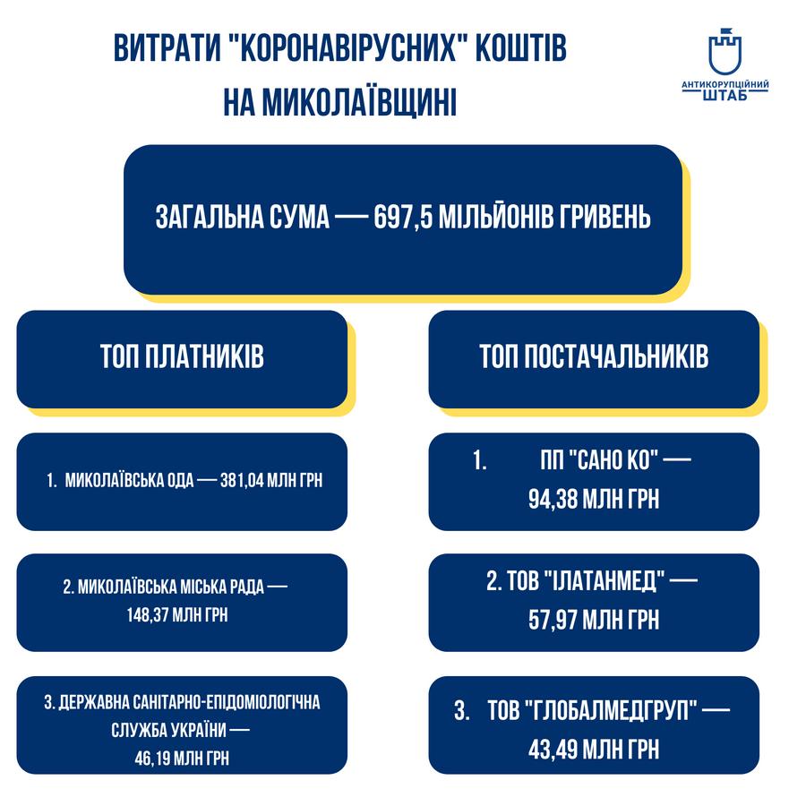 На Николаещине на борьбу с коронавирусом потратили 700 млн. из бюджета (ИНФОГРАФИКА) 1