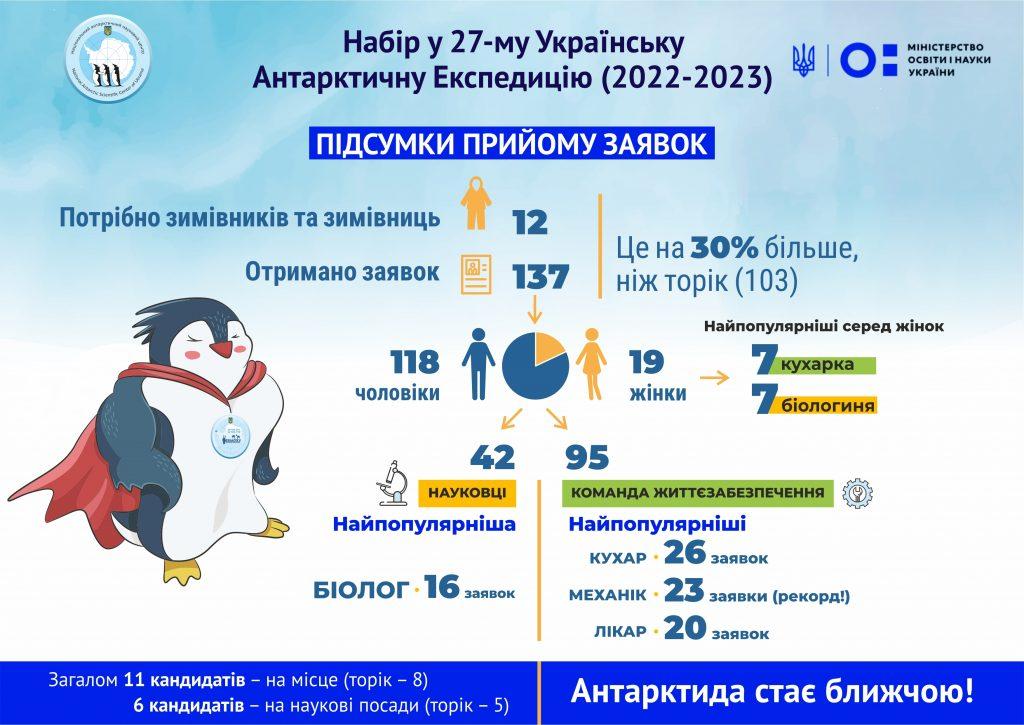 Желающих к пингвинам хватает: количество кандидатов на участие в Украинской антарктической экспедиции выросло на треть (ИНФОГРАФИКА) 1