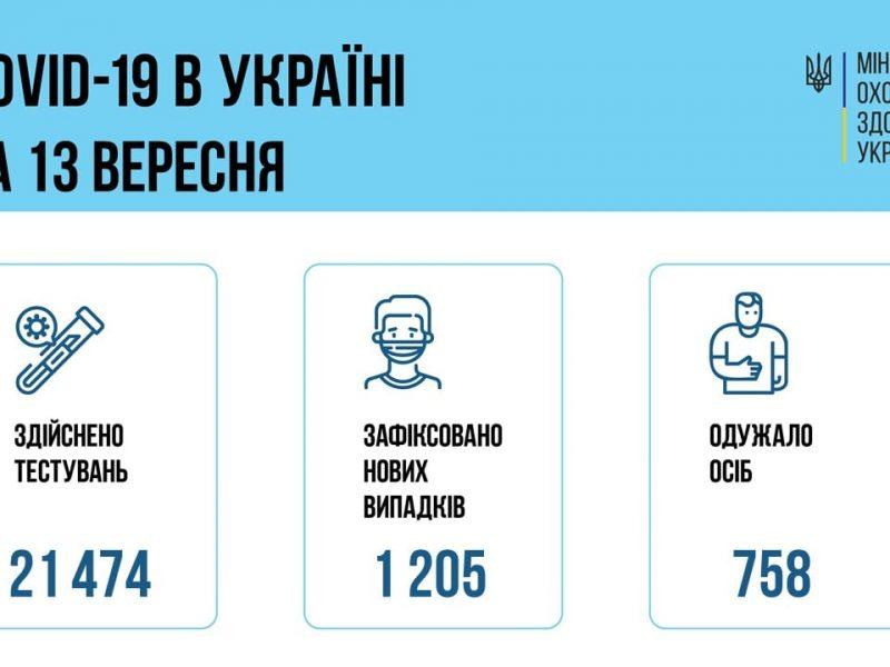 В Украине за сутки — 1205 новых заболевших коронавирусом, умерли 18 больных