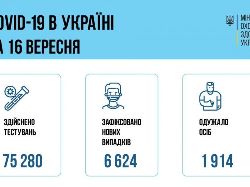 В Украине за сутки — свыше 6,6 тысяч новых больных коронавирусом, умерли 99 человек