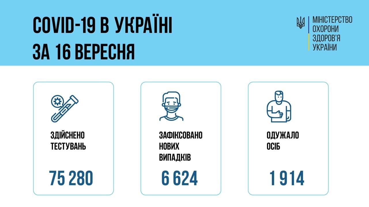 В Украине за сутки - свыше 6,6 тысяч новых больных коронавирусом, умерли 99 человек 3
