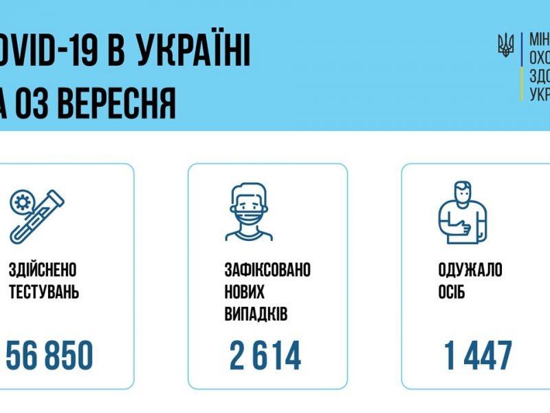 Ширится, растет заболевание: в Украине за сутки – свыше 2,6 тысяч новых больных коронавирусом, 44 больных умерли