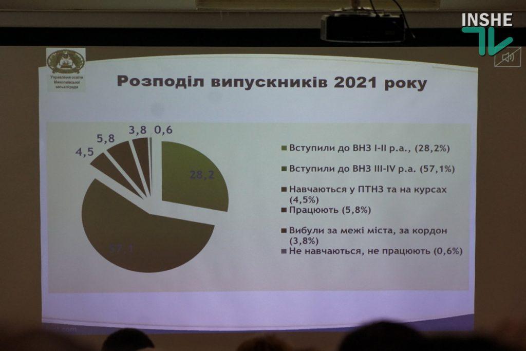 Количество выпускников школ Николаева, которые уехали учиться за границу, за последние три года выросло в 7 раз (ФОТО) 5