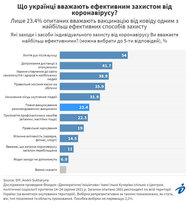 Больше половины украинцев убеждены, что лучшая защита от COVID мытье рук после улицы 1