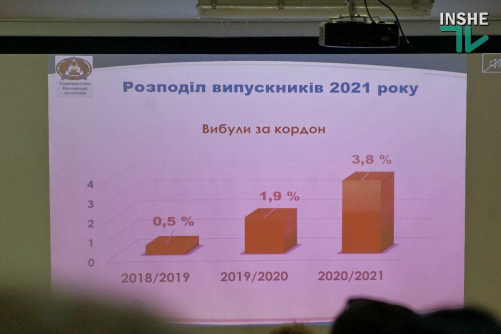 Количество выпускников школ Николаева, которые уехали учиться за границу, за последние три года выросло в 7 раз (ФОТО) 7