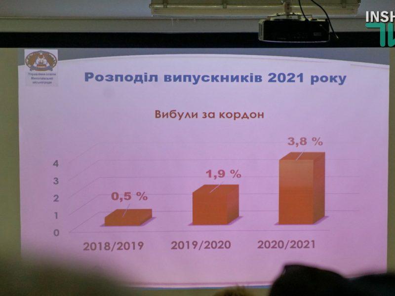 Количество выпускников школ Николаева, которые уехали учиться за границу, за последние три года выросло в 7 раз (ФОТО)