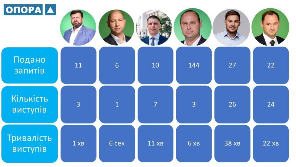 Самый дисциплинированный среди николаевских нардепов - Копытин, а самый бунтарь - Негулевский, - ОПОРА (ИНФОГРАФИКА) 3