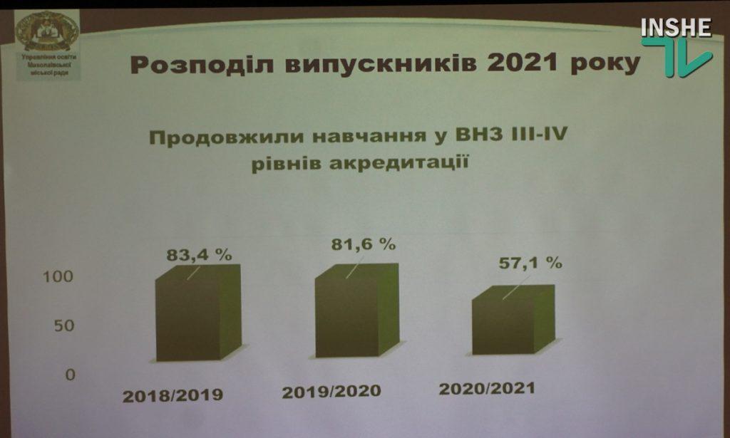 Количество выпускников школ Николаева, которые уехали учиться за границу, за последние три года выросло в 7 раз (ФОТО) 9