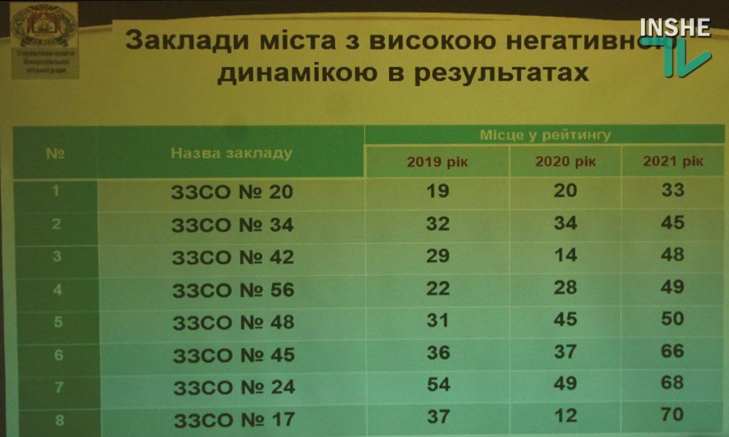 Может, что-то в консерватории подправить? Из 6-ти школ Николаева, показывающих стабильно плохие результаты ВНО, четырем оставили 10-е классы (ВИДЕО) 11