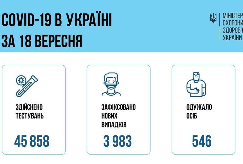 В Украине за сутки — почти 4 тысячи новых больных коронавирусом, 46 больных умерли