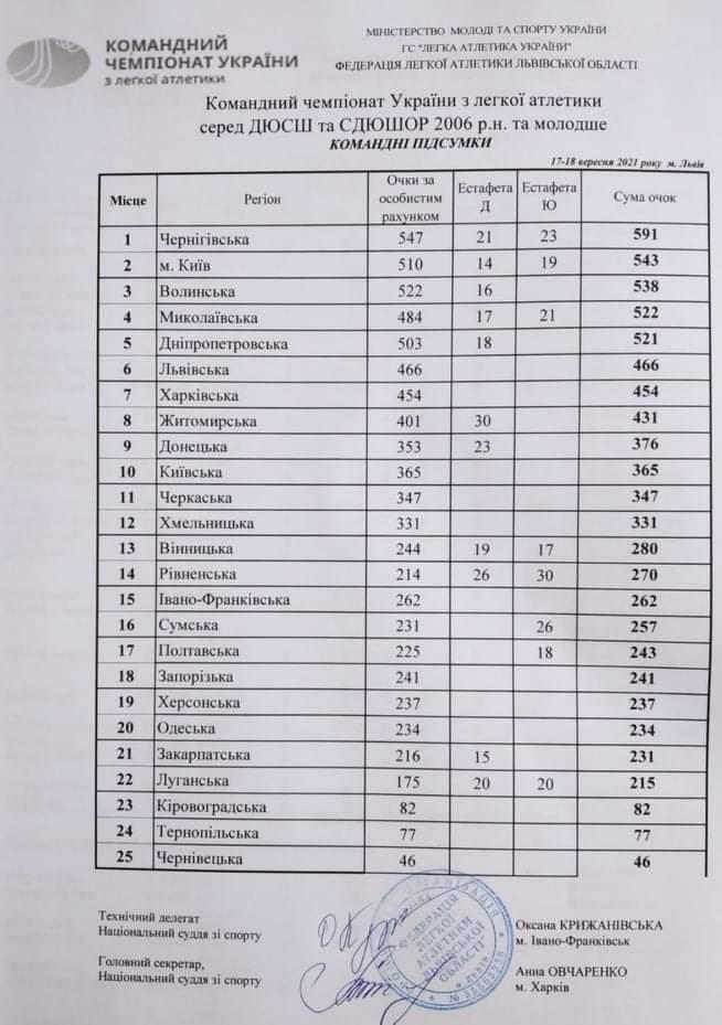Николаевская СДЮСШОР по легкой атлетике стала лучшей среди спортшкол на чемпионате Украины (ФОТО) 9