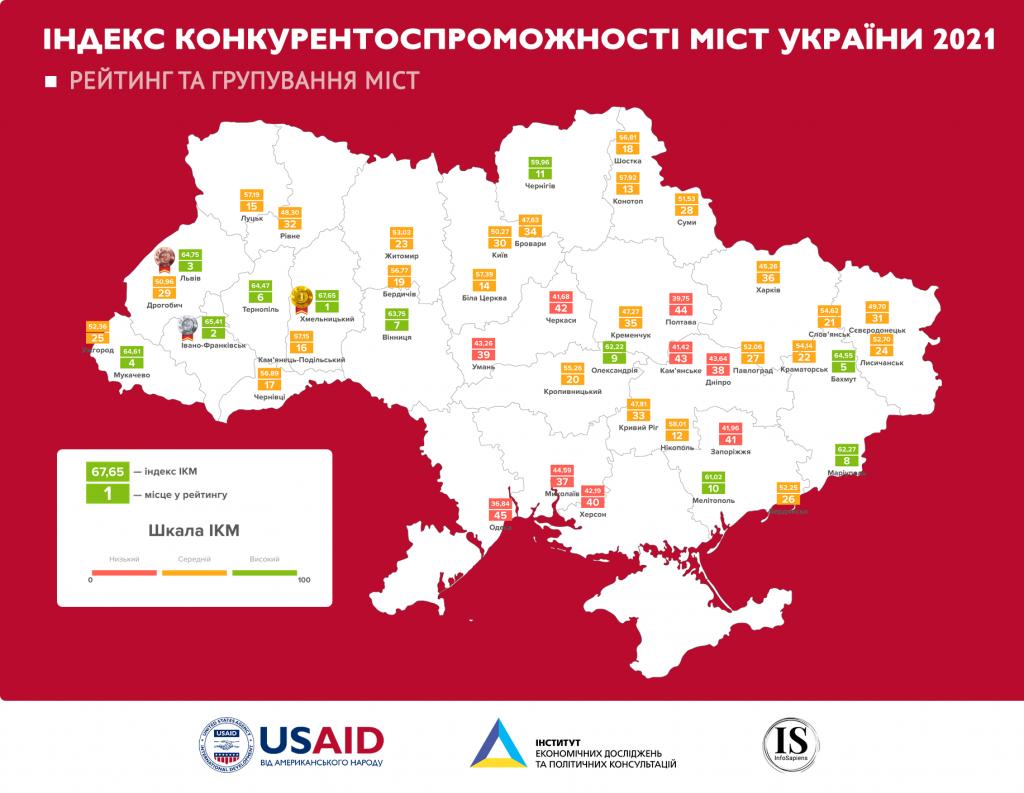 Рейтинг городов по бизнес-климату: Николаев в красной зоне. С Днем предпринимателя! (ВИДЕО, ИНФОГРАФИКА) 1
