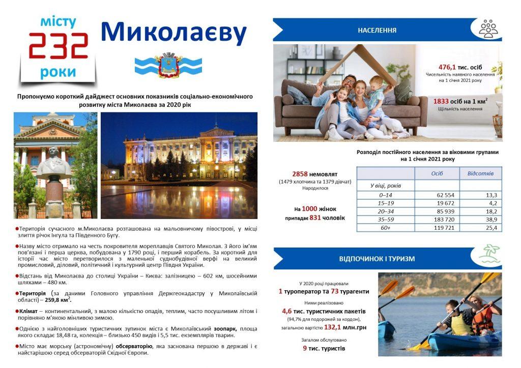 Нас 476,1 тысяча. Николаев - в зеркале статистики накануне своего 232-го дня рождения (ИНФОГРАФИКА) 1