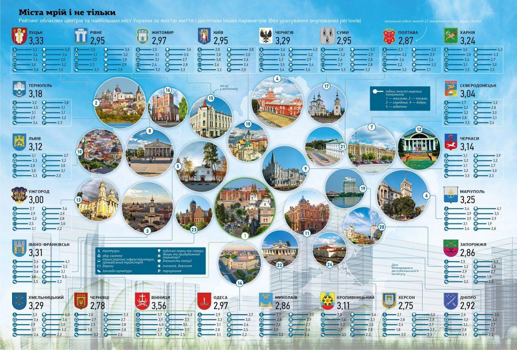 Николаев в тройке худших городов Украины по качеству жизни (ИНФОГРАФИКА) 1