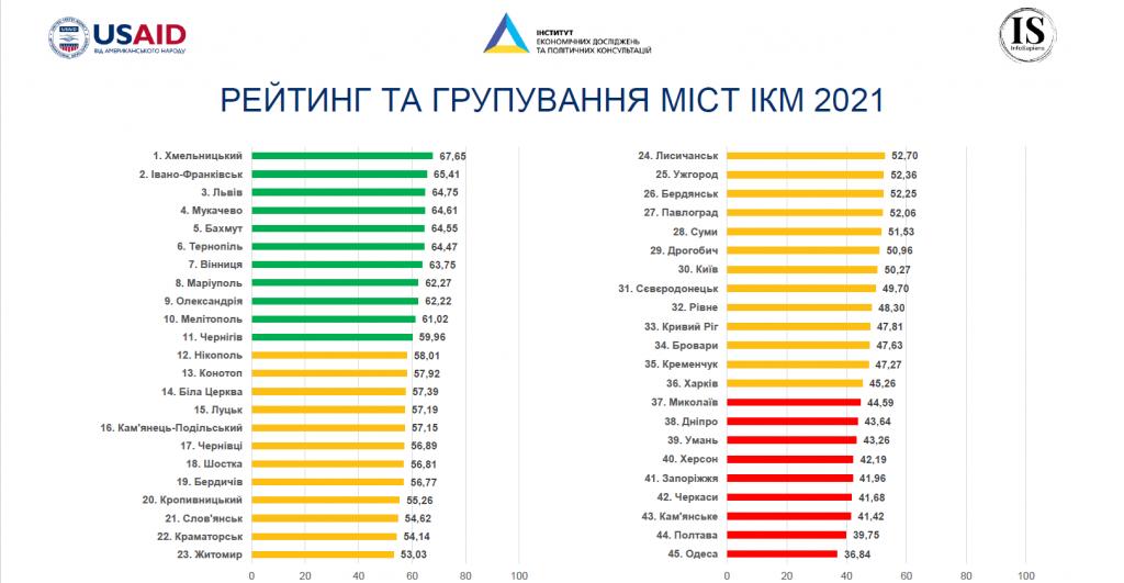 Рейтинг городов по бизнес-климату: Николаев в красной зоне. С Днем предпринимателя! (ВИДЕО, ИНФОГРАФИКА) 3