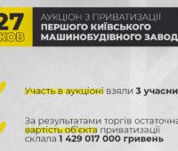 В Киеве на аукционе продали бывший завод «Большевик» за 1,4 млрд.грн.