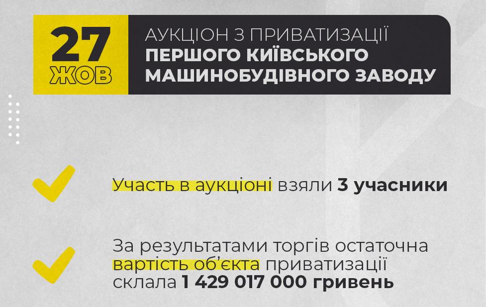 В Киеве на аукционе продали бывший завод «Большевик» за 1,4 млрд.грн. 1